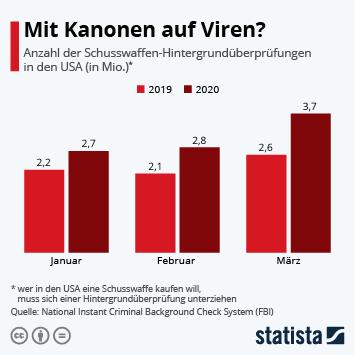 Infografik - Anzahl der Schusswaffen-Hintergrundüberprüfungen in den USA
