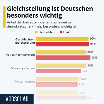Infografik: Gleichstellung ist Deutschen besonders wichtig | Statista