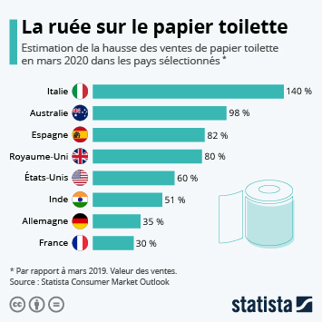 Infographie: Achat-panique : la ruée sur le papier toilette | Statista