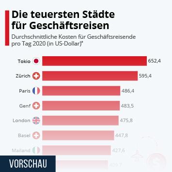 Infografik: Die teuersten Städte für Geschäftsreisen | Statista