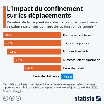 Infographie: L'impact du confinement sur les déplacements en France | Statista