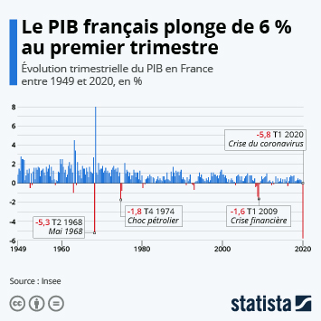 Infographie - evolution trimestrielle du pib en france