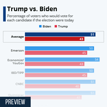 Infographic: Trump vs. Biden | Statista