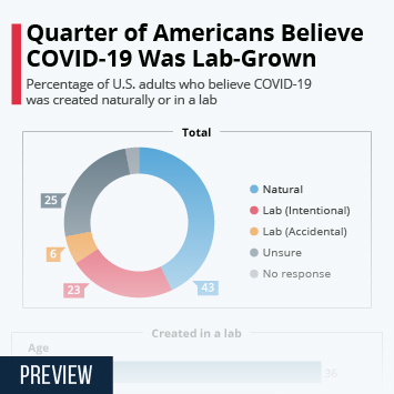 Infographic: Quarter of Americans Believe COVID-19 Was Lab-Grown | Statista
