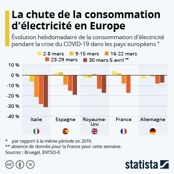 Électricité de France Infographie - La chute de la consommation d'électricité en Europe