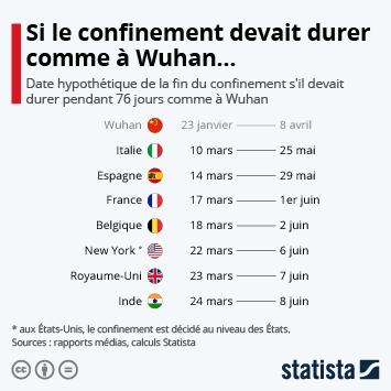 Infographie: À quelle date le confinement prendrait-il fin, s'il devait durer comme à Wuhan ? | Statista