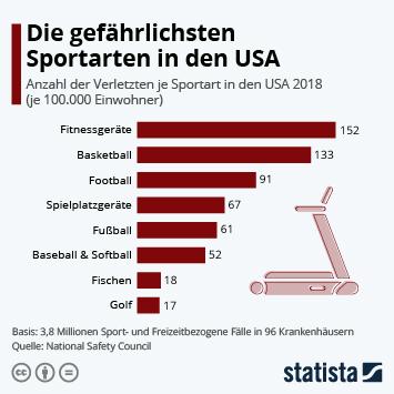 Die gefährlichsten Sportarten in den USA