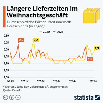 Infografik: Paketlieferzeiten nun doch von Corona betroffen | Statista