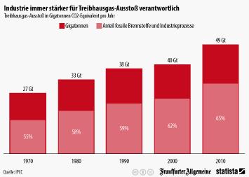 Infografik - Treibhausgas-Ausstoß in Gigatonnen CO2-Equivalent pro Jahr