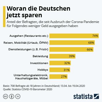 Infografik: Woran die Deutschen jetzt sparen   Statista