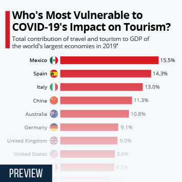 Infographic: Who's Most Vulnerable to COVID-19's Impact on Tourism? | Statista