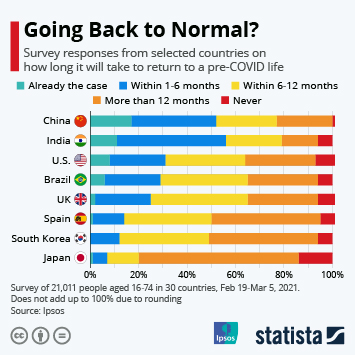 Infographic - Going Back to Normal?