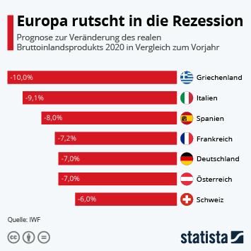 Infografik: Europa rutscht in die Rezession | Statista