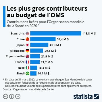 Infographie: Les plus gros contributeurs au budget de l'OMS | Statista