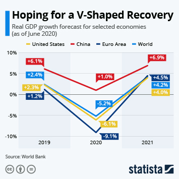 Infographic: Hoping for a V-Shaped Recovery | Statista