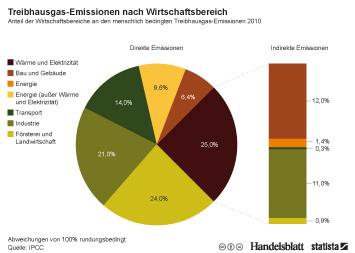Infografik: Treibhausgas-Emissionen nach Wirtschaftsbereich | Statista