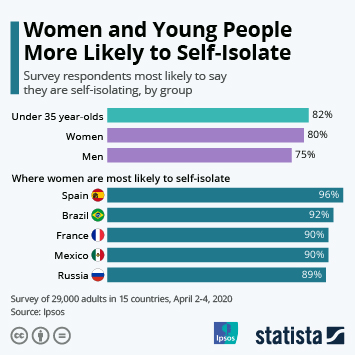 Infographic: Women and Young People More Likely to Self-Isolate | Statista
