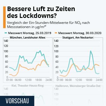 Infografik: Bessere Luft zu Zeiten des Lockdowns? | Statista