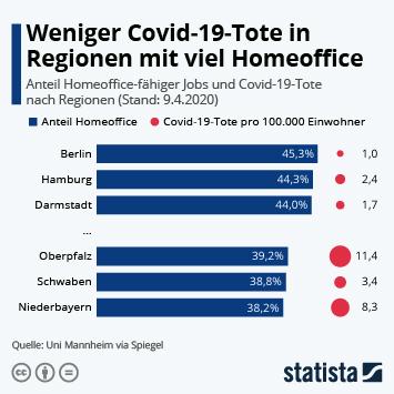 Infografik: Weniger Covid-19-Tote in Regionen mit viel Homeoffice | Statista