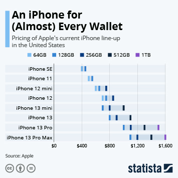 An iPhone for (Almost) Every Wallet