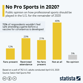 Infographic: No Pro Sports in 2020? | Statista