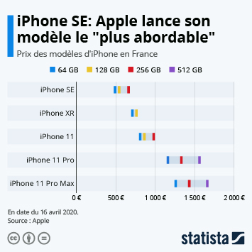 Infographie: Les modèles iPhone les plus et les moins abordables | Statista