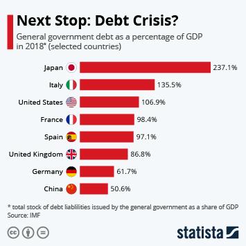 Chart: Next Stop: Debt Crisis? | Statista