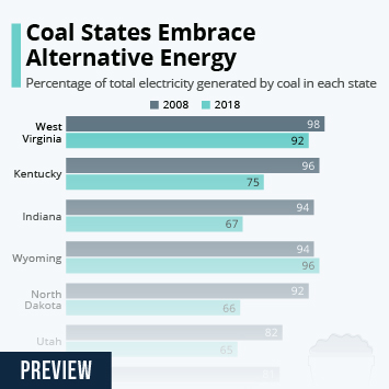 Coal States Embrace Alternative Energy