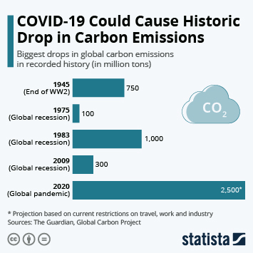 COVID-19 Could Cause Historic Drop in Carbon Emissions