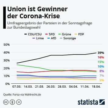 Infografik: Union ist Gewinner der Corona-Krise | Statista