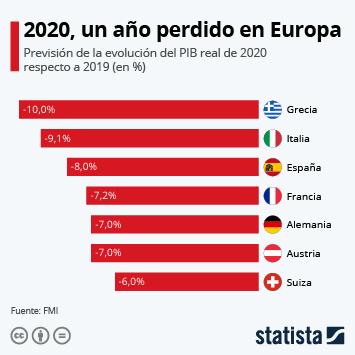 Infografía: El sur de Europa, más afectado por la crisis económica | Statista