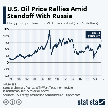 Infographic: U.S. Oil Price Collapses To Lowest Level Since 1999 | Statista
