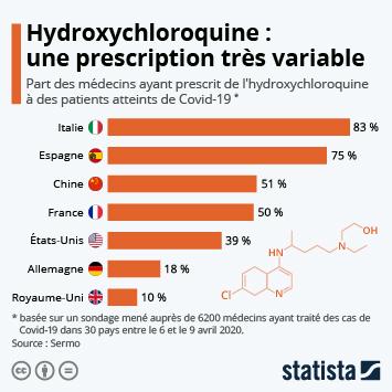 Infographie: Hydroxychloroquine : une prescription très variable selon les pays | Statista