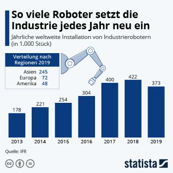 Infografik: So viele Roboter setzt die Industrie jedes Jahr neu ein | Statista