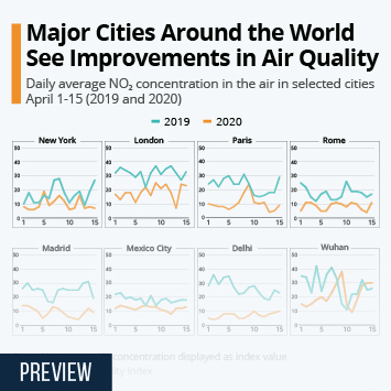 Major Cities Around the World See Improvements in Air Quality