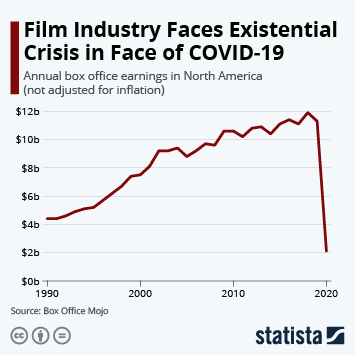 Infographic: Film Industry Faces Existential Crisis in Face of COVID-19   Statista