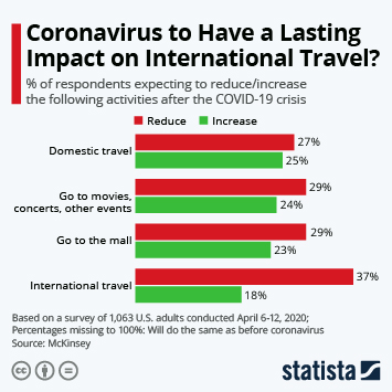 Coronavirus to Have a Lasting Impact on International Travel?