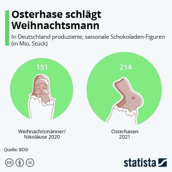 Infografik - Zahl der produzierten Schoko-Osterhasen und Schoko-Nikoläuse in Deutschland