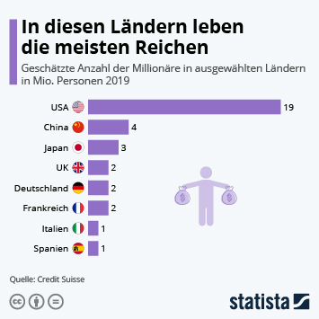 Infografik: In diesen Ländern leben die meisten Reichen | Statista
