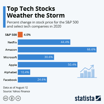 Infographic: Top Tech Stocks Weather the Storm | Statista