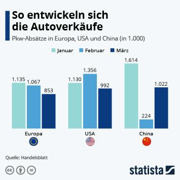 Weltweite Automobilindustrie Infografik - So entwickeln sich die Autoverkäufe