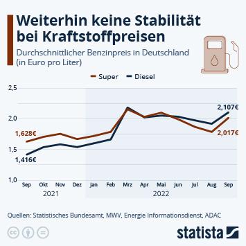 Infografik: Günstig tanken dank Corona | Statista
