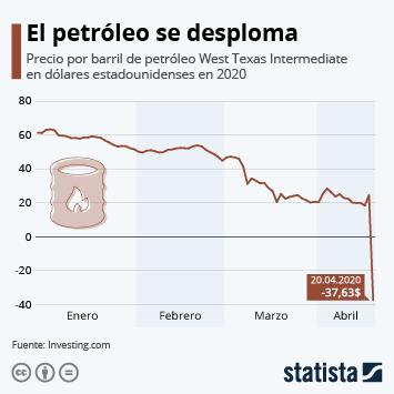 Infografía: El petróleo se desploma | Statista