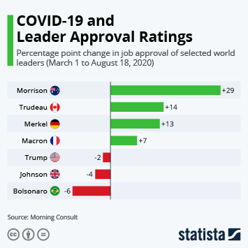 Infographic: The Coronavirus Crisis and Leader Approval Ratings | Statista