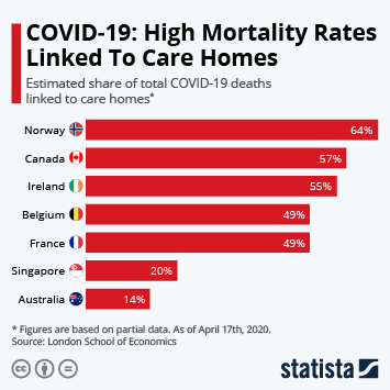 Infographic: COVID-19: High Mortality Rates Linked To Care Homes | Statista
