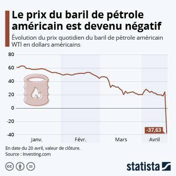Lien vers Le prix du baril de pétrole américain est devenu négatif Infographie