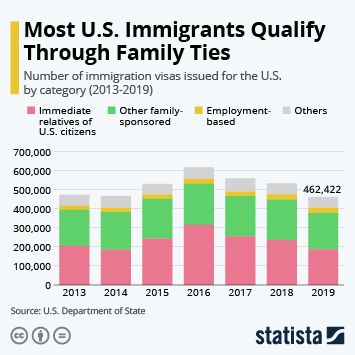 Infographic: Most U.S. Immigrants Qualify Through Family Ties | Statista