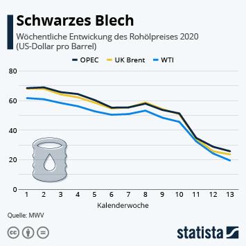 Infografik: Schwarzes Blech | Statista