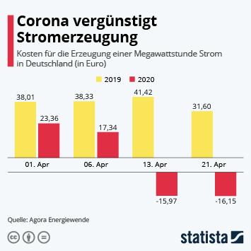Infografik: Corona vergünstigt Stromerzeugung | Statista