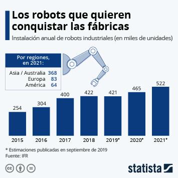 Infografía: Los robots que quieren conquistar las fábricas | Statista